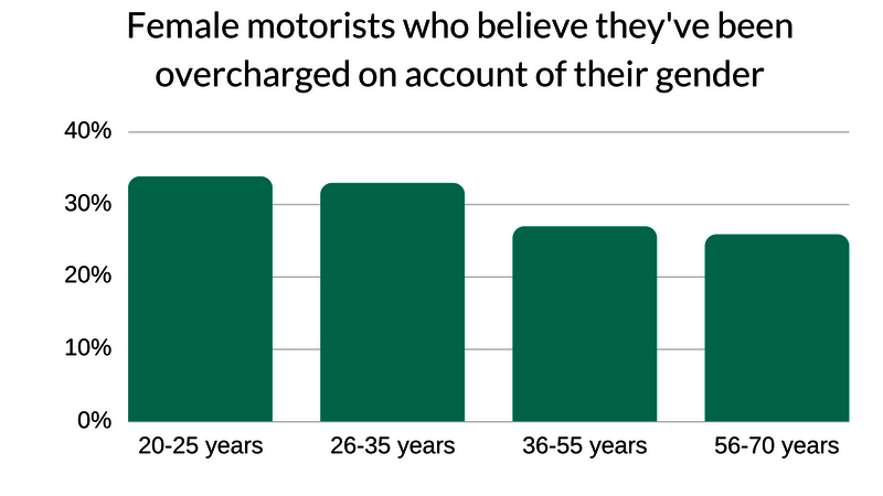 locar car repairs and services are overpriced, female motorists believe