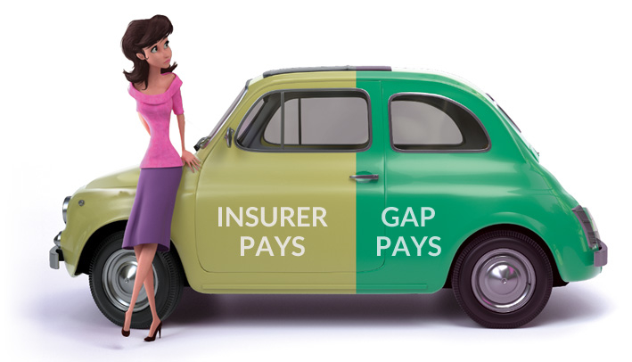 GAP Insurance savings and case study