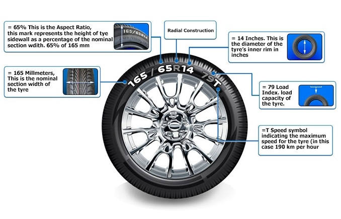 Tyre marking guide - tyre size, speed rating, load index and other tyre markings