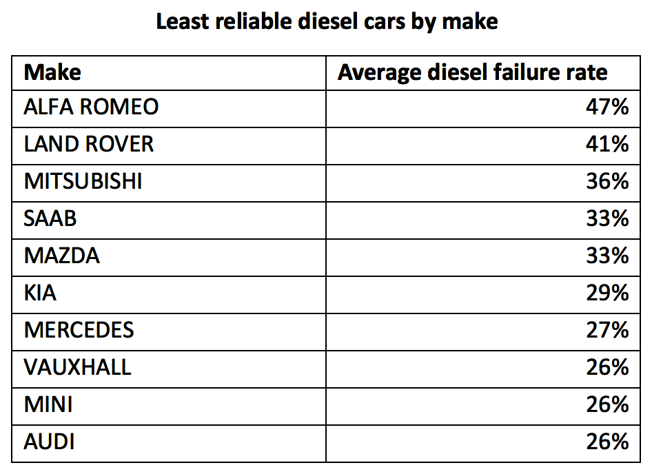 Least reliable diesel cars by make